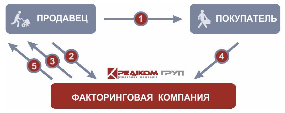 схема роботи факторингу